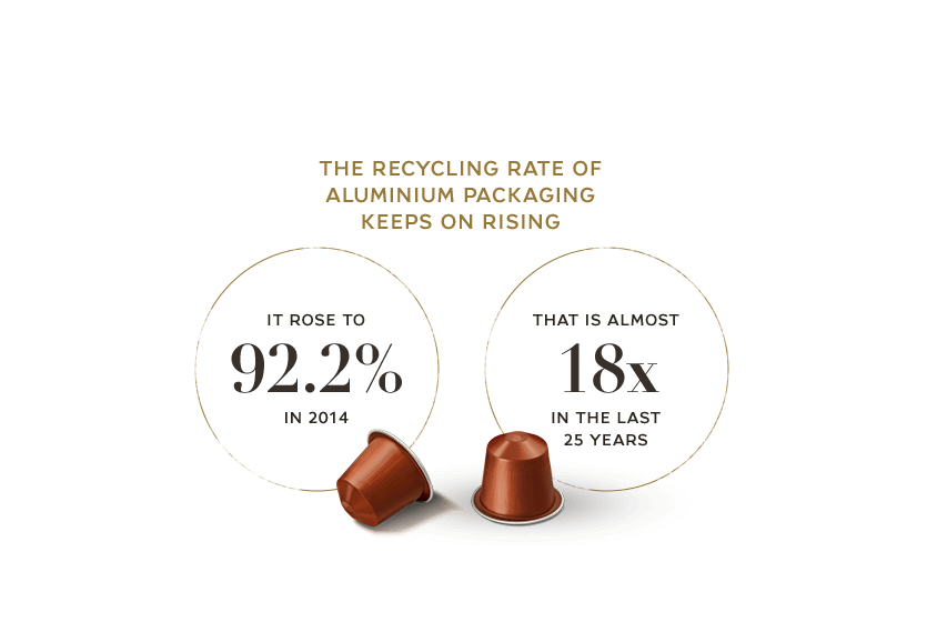 The recycling rate of aluminium packaging keeps on rising it rose to 92.2% in 2014 that is almost 18x in the last 25 years